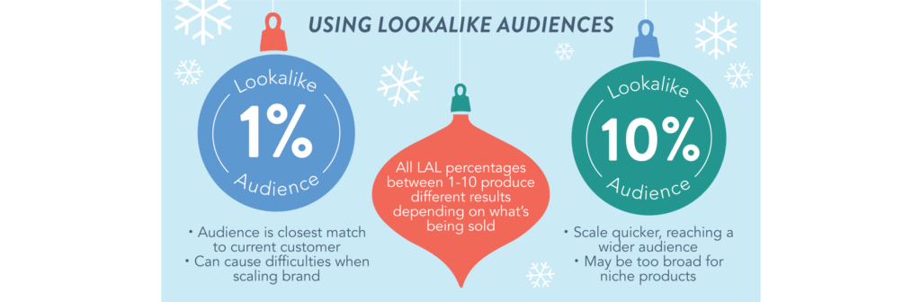 E-Commerce Holiday Advertising Guide to Facebook Ads